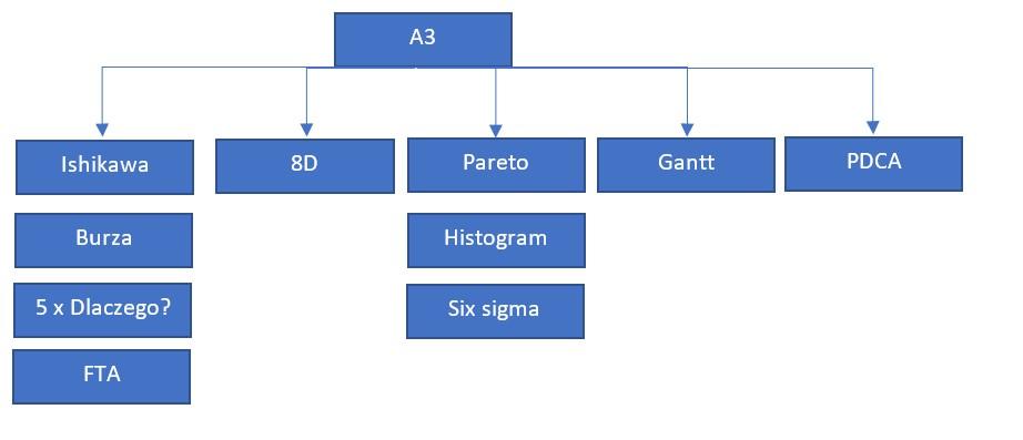 Metoda A3 zawiera wszystkie metody w jednej kartce